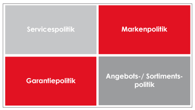 Marketing Produktpolitik
